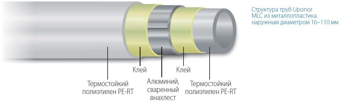Структура труб Uponor