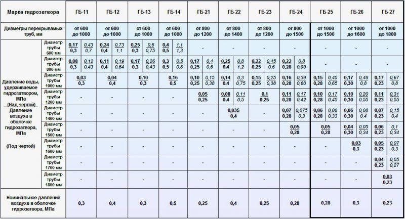 Таблица для определения давления воды в системе теплого пола
