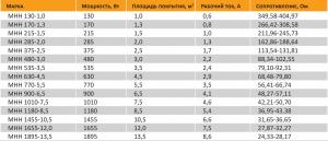 Таблица характеристики нагревательных матов Warmstad