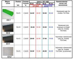 Таблица характеристики полипропиленовой сетки