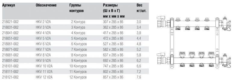 Таблица характеристики сервоприводов Rehau