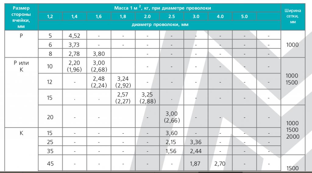 Таблица характеристики стальной сетки для теплого пола