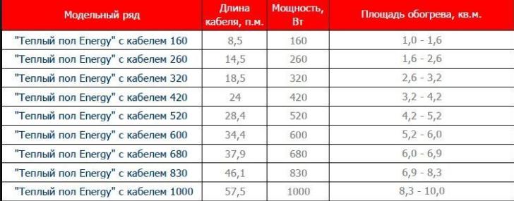 Таблица характеристики теплого пола Energy