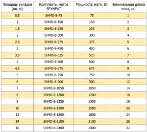 Таблица характеристики теплых полов Spyheat