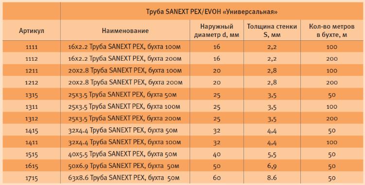 Таблица характеристики универсальной трубы из сшитого полиэтилена