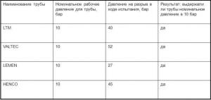 Таблица испытания труб системы теплого пола