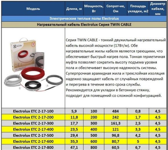 Таблица моделей нагревательных кабелей Twin Cable