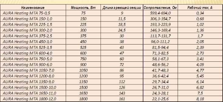 Таблица нагревательных матов Aura Heating MTA