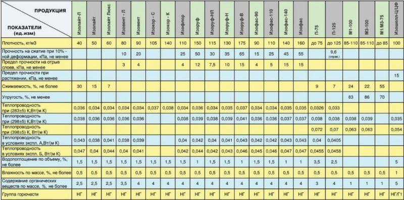 Таблица популярных марок утеплителя для теплых полов