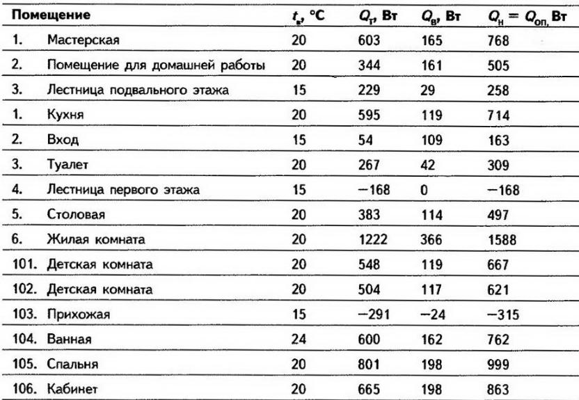 Таблица расчета мощности теплого пола