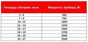 Таблица расчёта мощности обогрева улицы электрическим отоплением