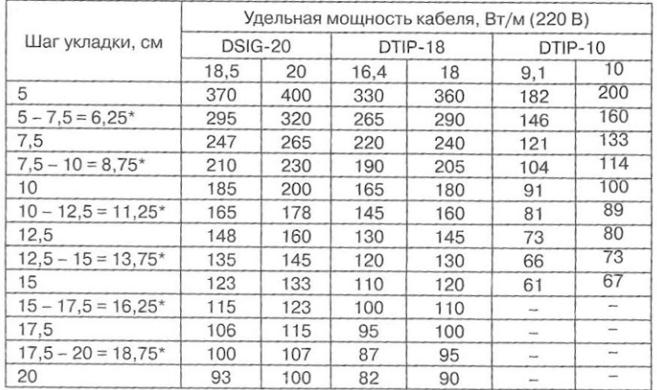 Таблица расчёта шага укладки греющего кабеля теплого пола
