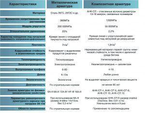 Таблица равнопрочной замены металлической арматуры на стеклопластиковую