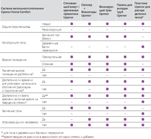 Таблица решений для выбора системы водяного теплого пола