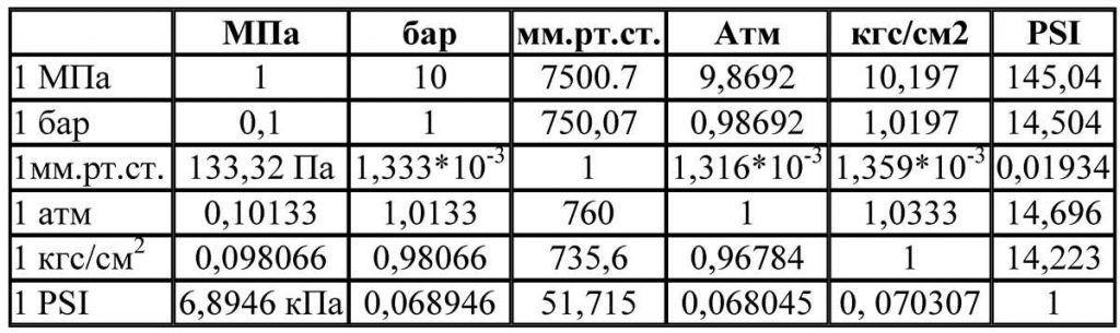 Таблица соответствия разных единиц измерения давления для опрессовки