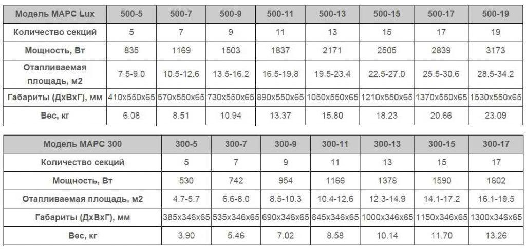 Технические характеристики медно-алюминиевых радиаторов Марс