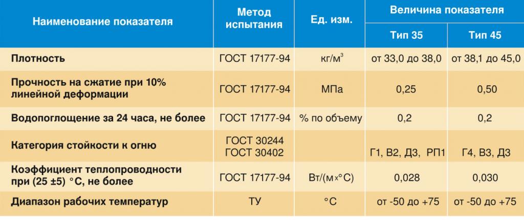 Технические характеристики плит из экструдированного пенополистирола