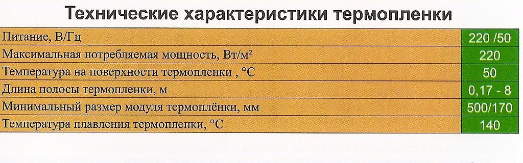 Технические характеристики термопленки Heat Plus