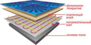 Технические характеристики матов водяного теплого пола