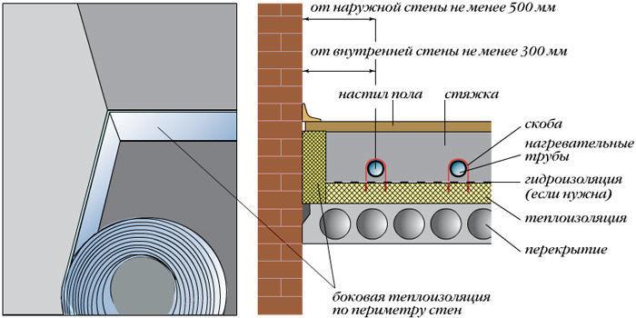 Укладка демпферной ленты по периметру пола помещения