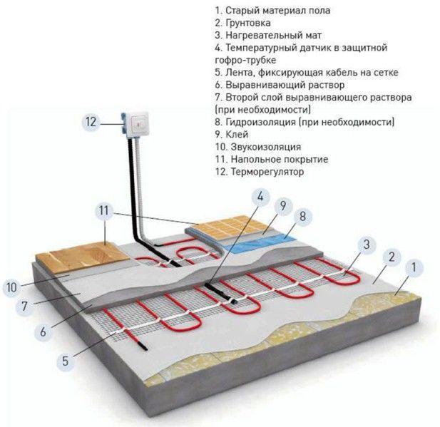 Укладка электрического мата теплого пола