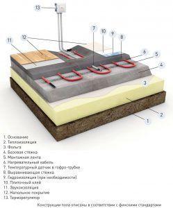Укладка и монтаж водяного теплого пола на деревянный пол в бане