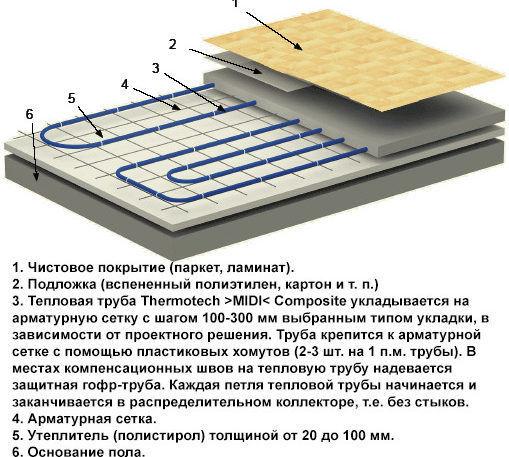 Теплый пол под ламинат на бетонный пол