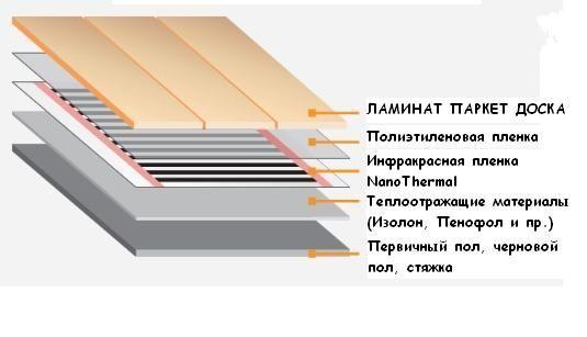 Электрический теплый пол под ламинат своими руками