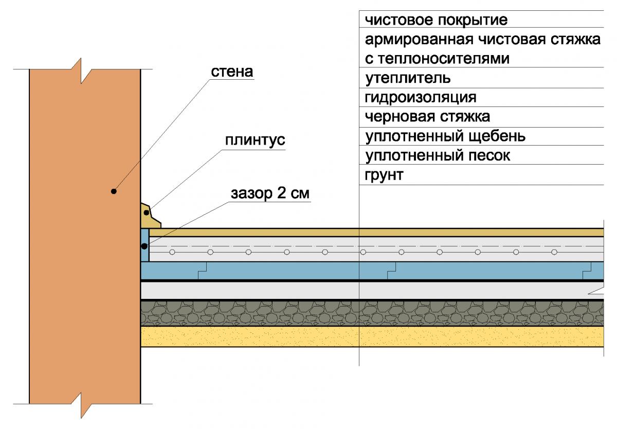 Устройство бетонного основания для теплых полов