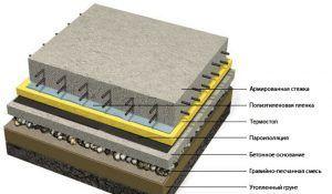 Устройство гидроизоляции теплого пола