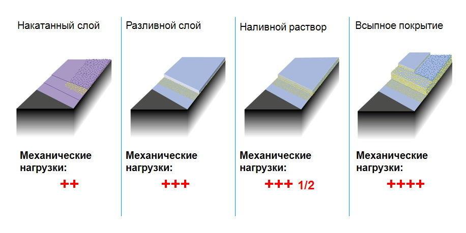 Устройство полимерных наливных полов