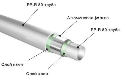 Устройство полипропиленовой трубы