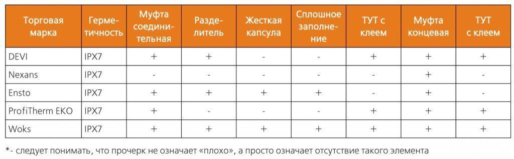 Устройство соединительных муфт электрического теплого пола различных марок