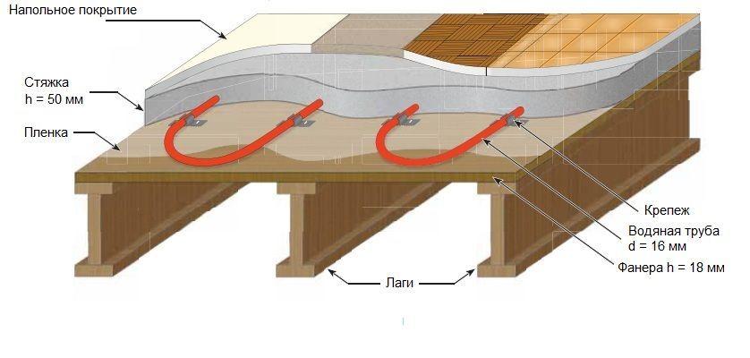 Устройство водяного теплого пола в деревянном доме