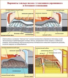 Варианты теплых полов с утеплением деревянного и бетонного основания