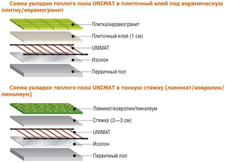 Коллектора солнечного теплоизоляция вакуумного
