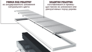 Защитная решетка для водяного конвектора