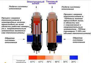 Устройство тэнового и электродного электрического котла