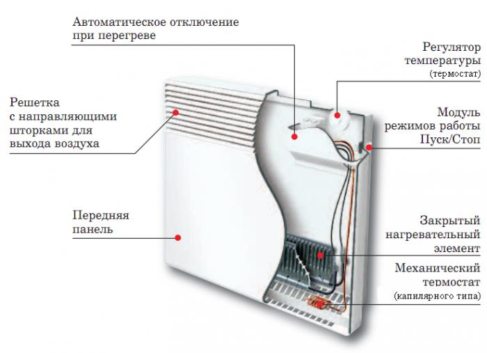 Конвекторный керамический обогреватель