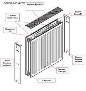 Основные части стального радиатора