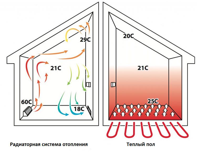 Отличие теплого пола от радиаторного отопления