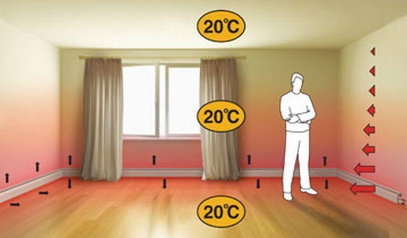 Отопление с помощью теплых плинтусов гарантирует равномерность прогрева всего помещения