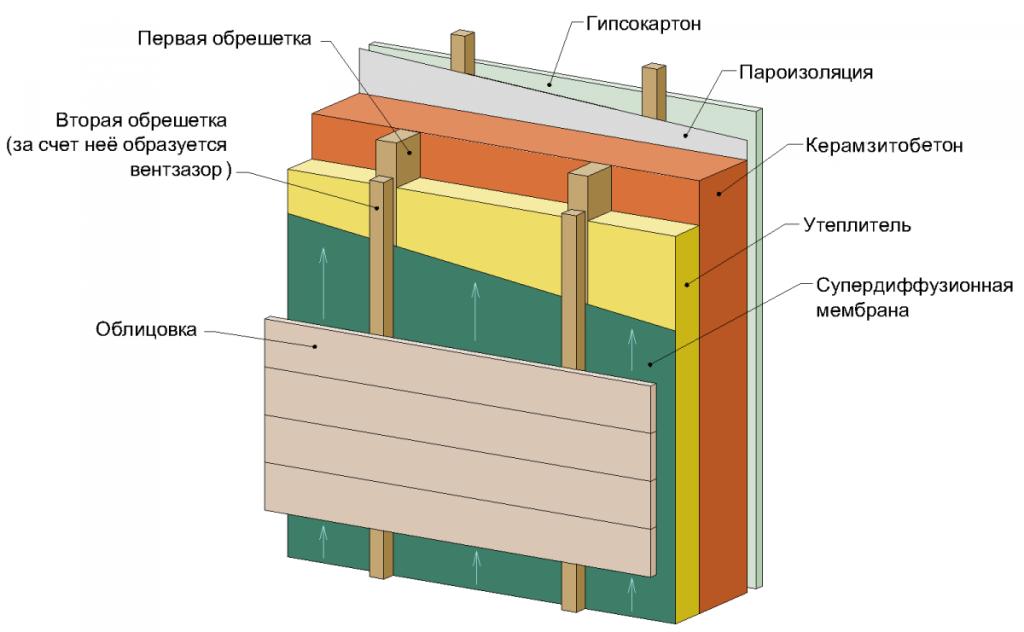 Пирог для утепления бетонного дома