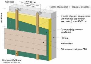 Подготовка стены для утепления
