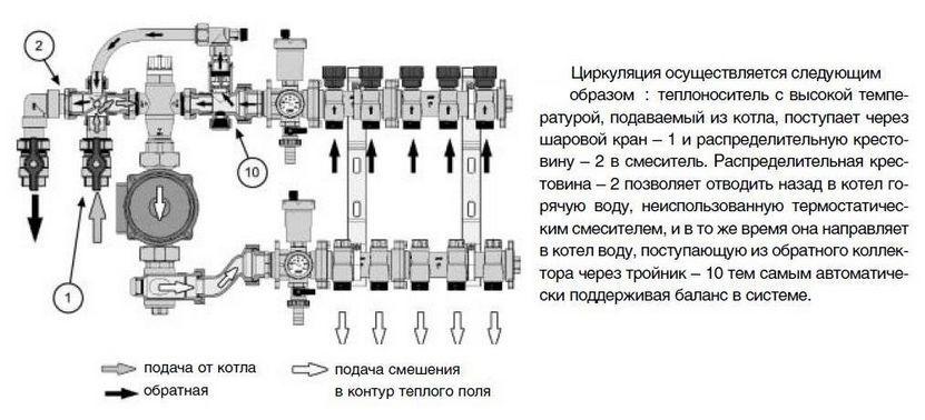 Принцип работы смесительного узла теплого пола