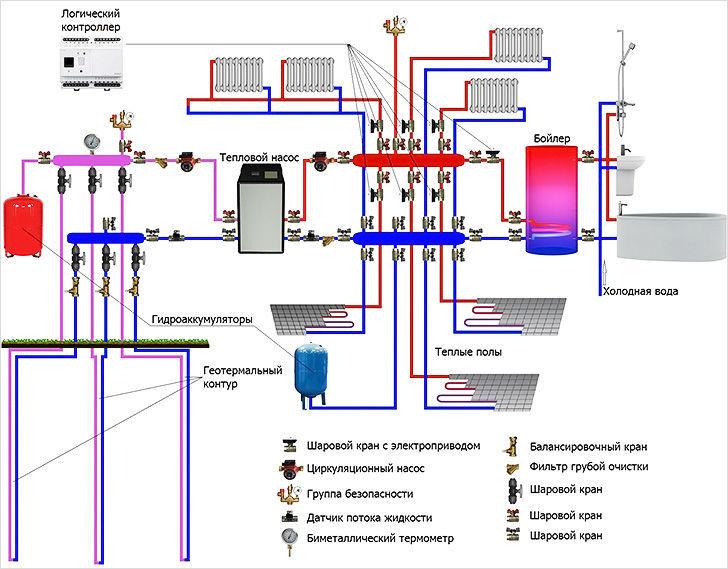 Схема комбинированного подключения теплого пола Valtec через котел