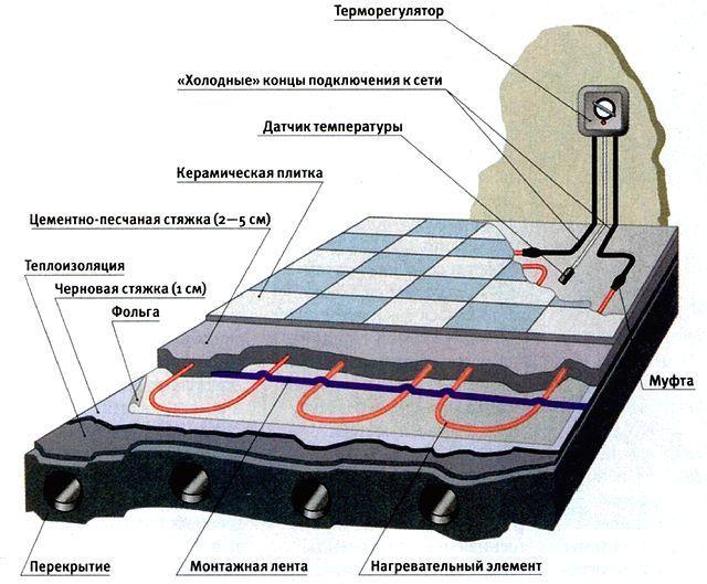 Схема монтажа стержневого теплого пола под плитку