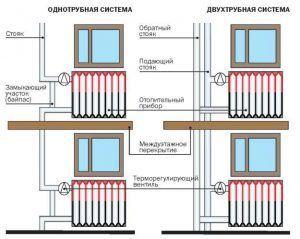Схема подключения чугунных радиаторов отопления