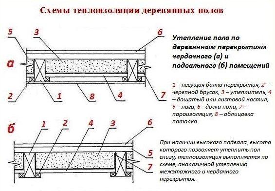 Схема теплоизоляции деревянных полов