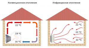 Сравнение конвекционного и инфракрасного отопления